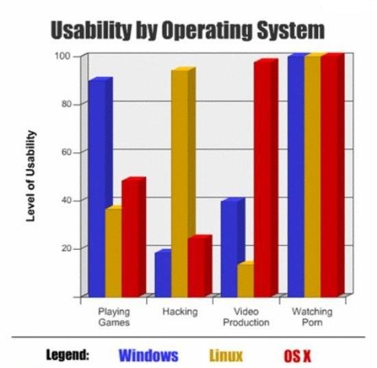 Usabilità dei sistemi operativi